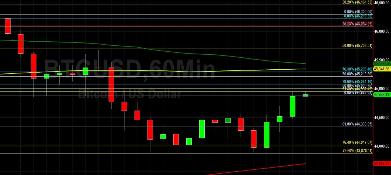 analisi del trading usd btc)