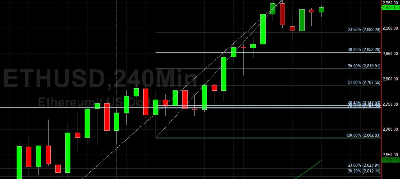 ETH/USD Eyeing 3000 Figure:  Sally Ho's Technical Analysis 3 May 2021 ETH
