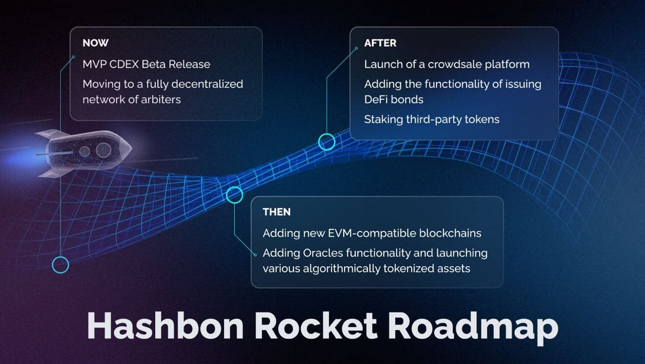 Hashbon expands into DeFi space with Rocket CDEX platform