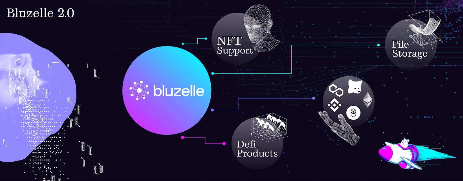 Bluzelle Announces Major Rebrand, Decentralized File Storage, and DeFi Expansion