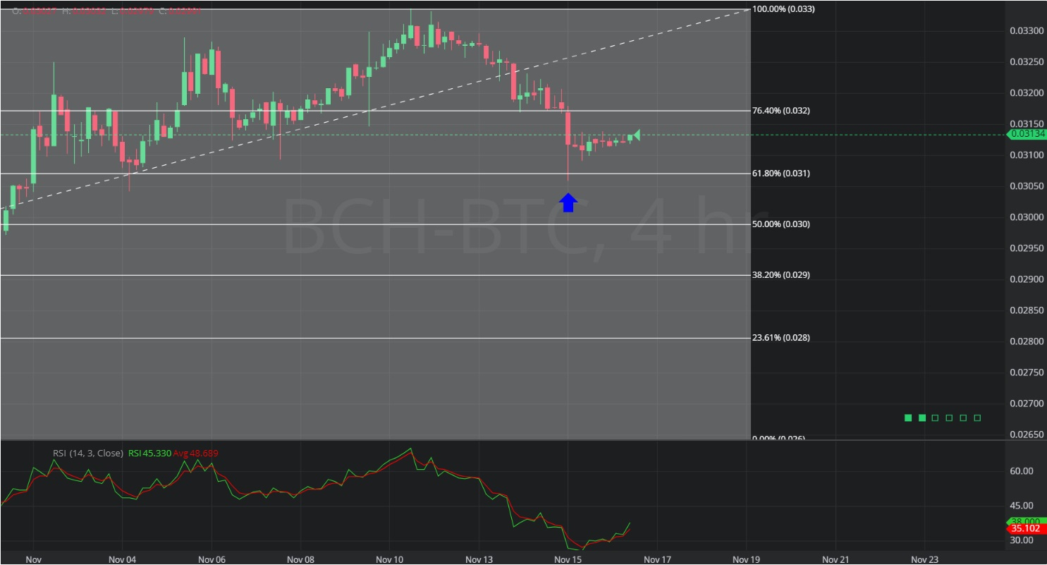 19 November 2019 BCH/BTC – 4 hourly