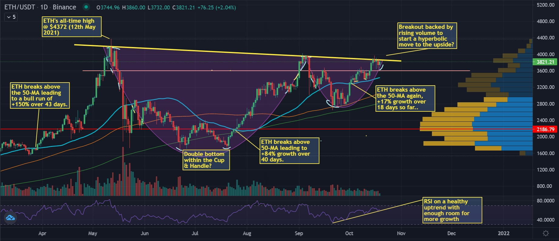 Crypto Weekly Roundup: Ethereum Technically & Fundamentally Primed For Explosive Growth?