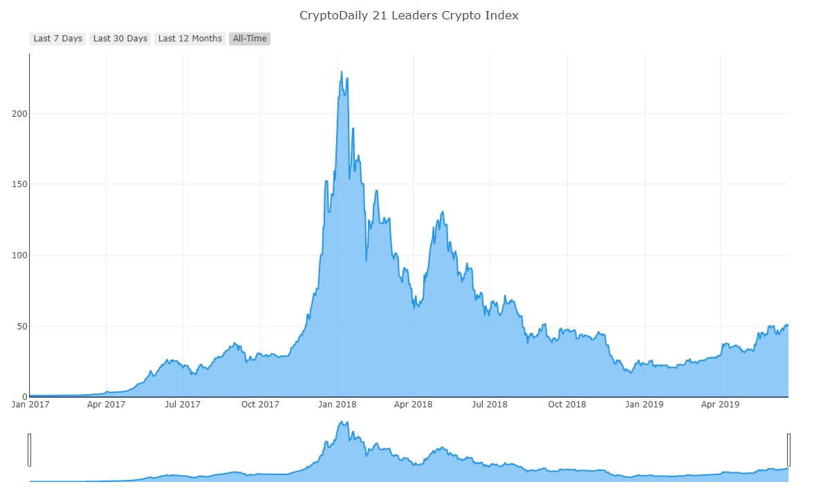 CryptoDaily Launches 21 Leaders Cryptocurrency Index