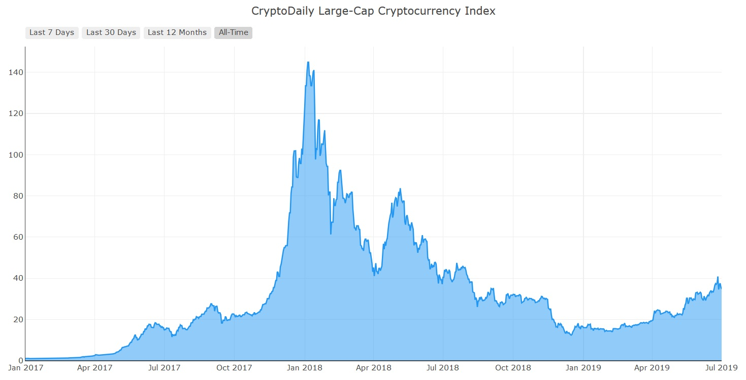 how much is considered large cap in cryptocurrency