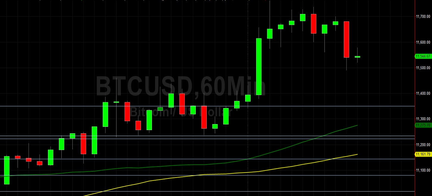 BTC/USD Contemplating 12268.47: Sally Ho's Technical Analysis 2 August 2020 BTC