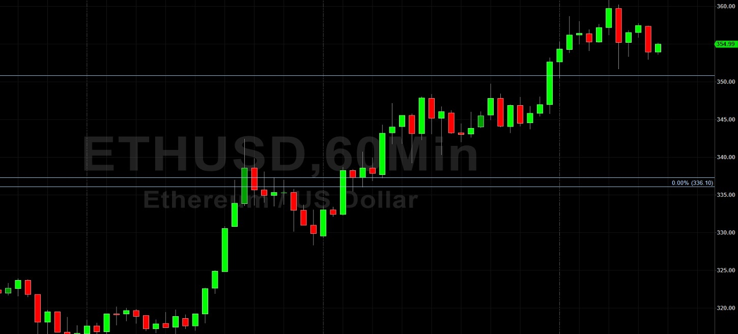 ETH/USD Hotter than Baghdad in August:  Sally Ho's Technical Analysis 1 August 2020 ETH