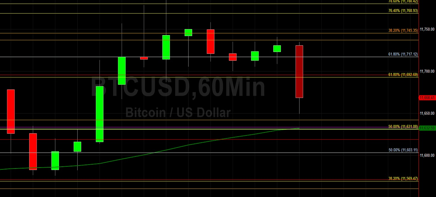 BTC/USD Tests 11780.42 Then Retraces Gains Lower: Sally Ho's Technical Analysis 1 September 2020 BTC