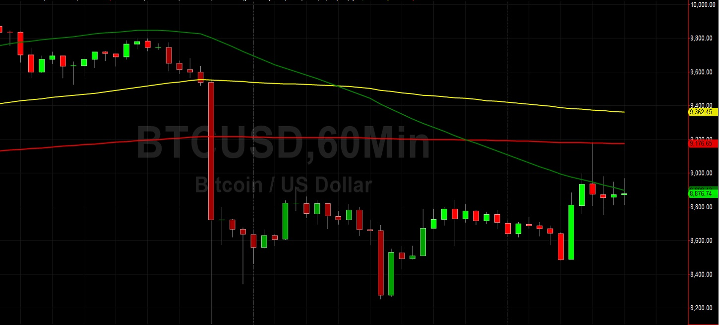 BTC/USD Capped at 200-Hour SMA in Short-Term: Sally Ho's Technical Analysis 12 May 2020 BTC