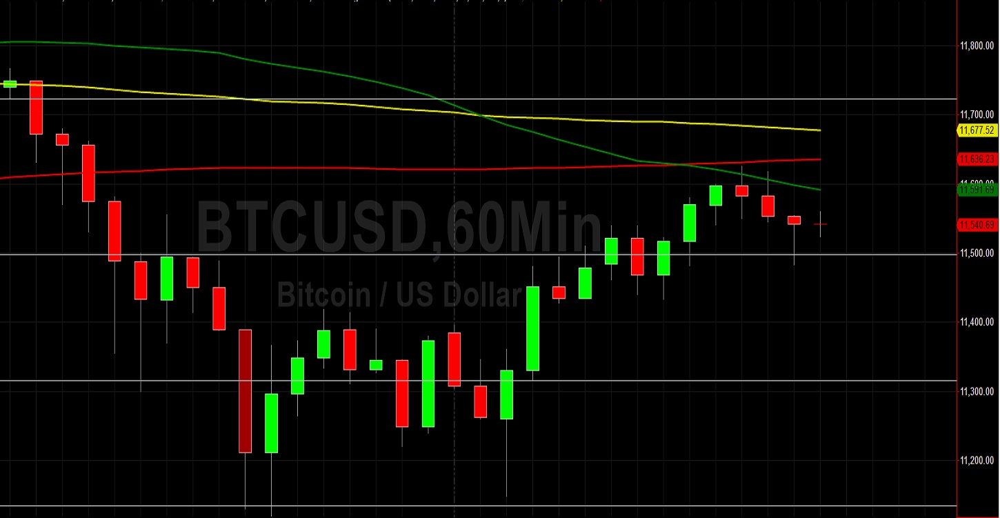 BTC/USD Roadblocked at 11625: Sally Ho's Technical Analysis 13 August 2020 BTC