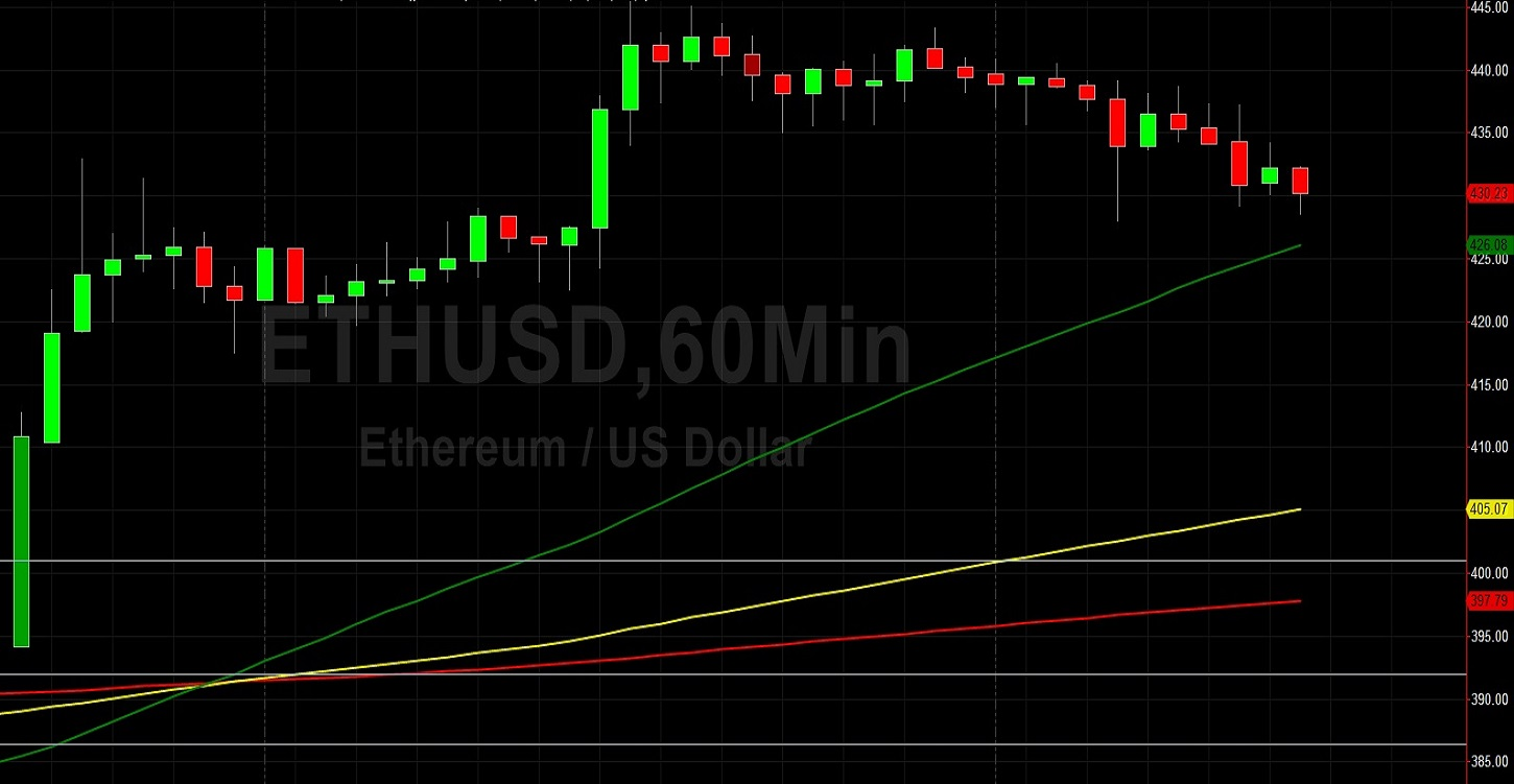 ETH/USD Absorbs Stops Around 437.31: Sally Ho's Technical Analysis 15 August 2020 ETH