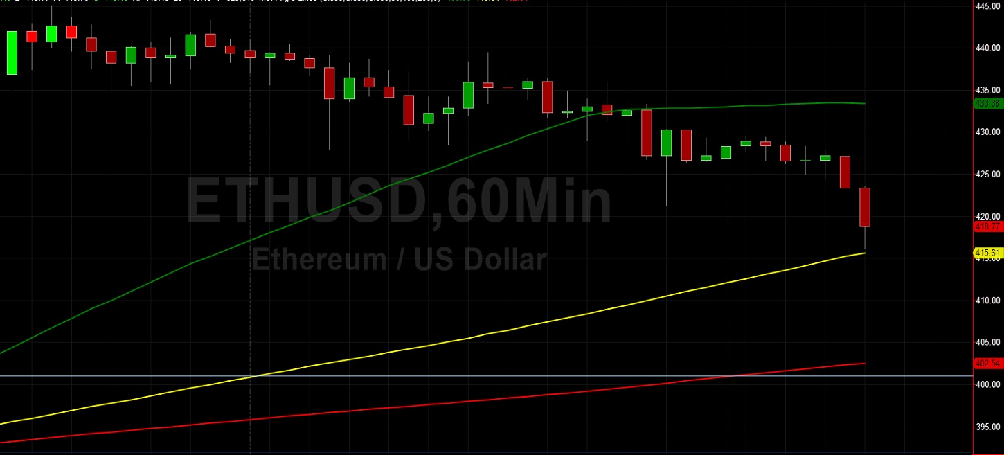 ETH/USD to 445 or 400 Next? Sally Ho's Technical Analysis 16 August 2020 ETH