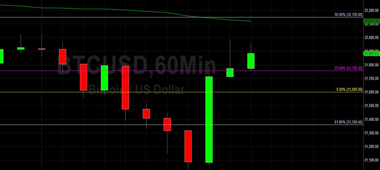 BTC/USD Bounces from Multi-Week Low:  Sally Ho's Technical Analysis 17 July 2021 BTC