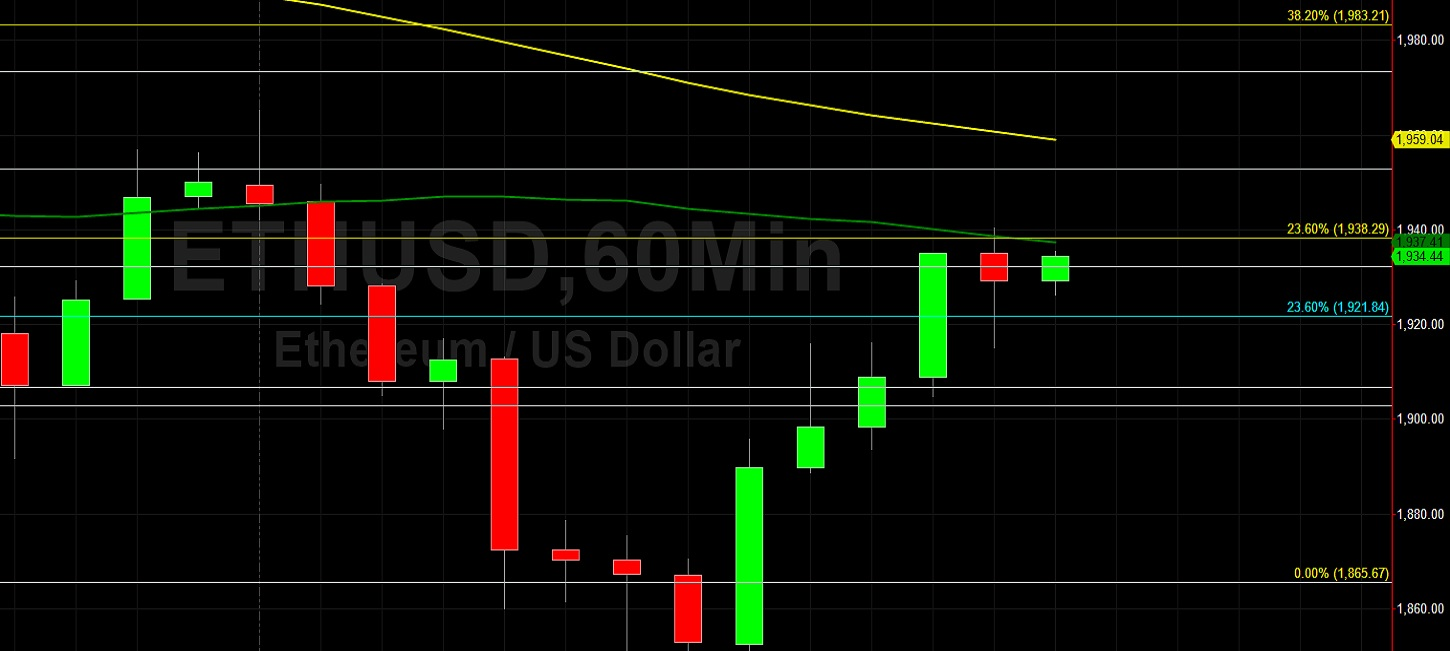 ETH/USD Works to Advance Past 1938 Technical Resistance:  Sally Ho's Technical Analysis 17 July 2021 ETH