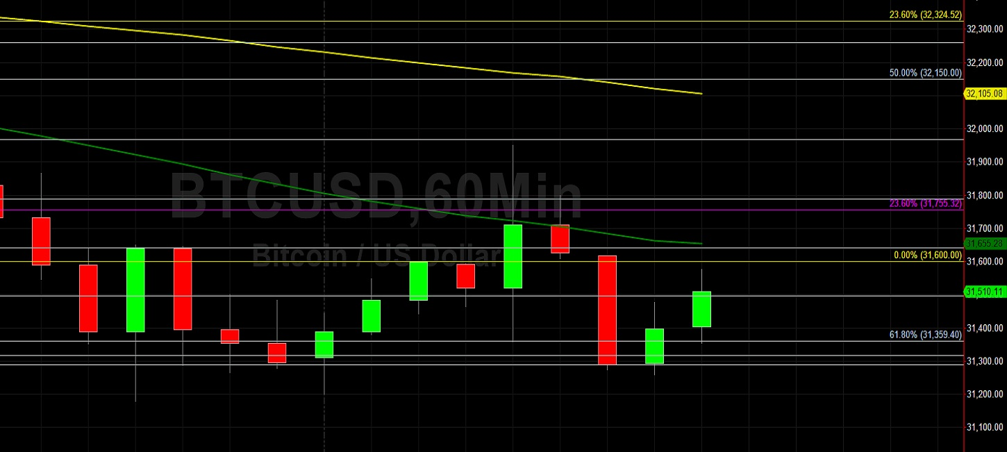 BTC/USD Capped by 31986 Technical Resistance:  Sally Ho's Technical Analysis 18 July 2021 BTC