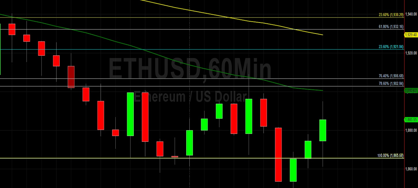 ETH/USD Hampered by 1906 Technical Resistance:  Sally Ho's Technical Analysis 18 July 2021 ETH