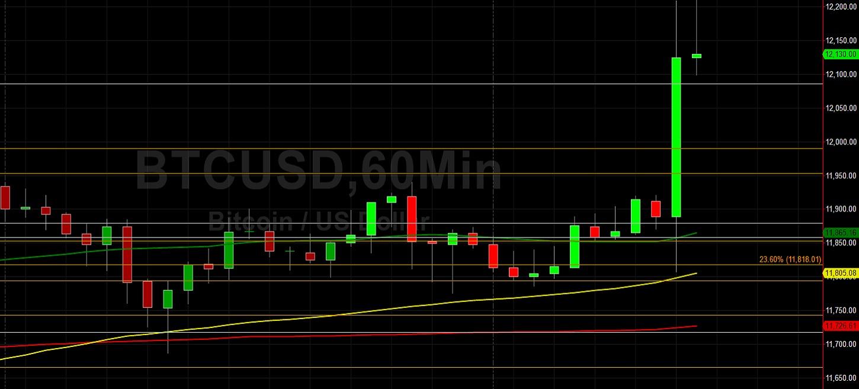 BTC/USD Bulls Finally Run Above 12000: Sally Ho's Technical Analysis 18 August 2020 BTC