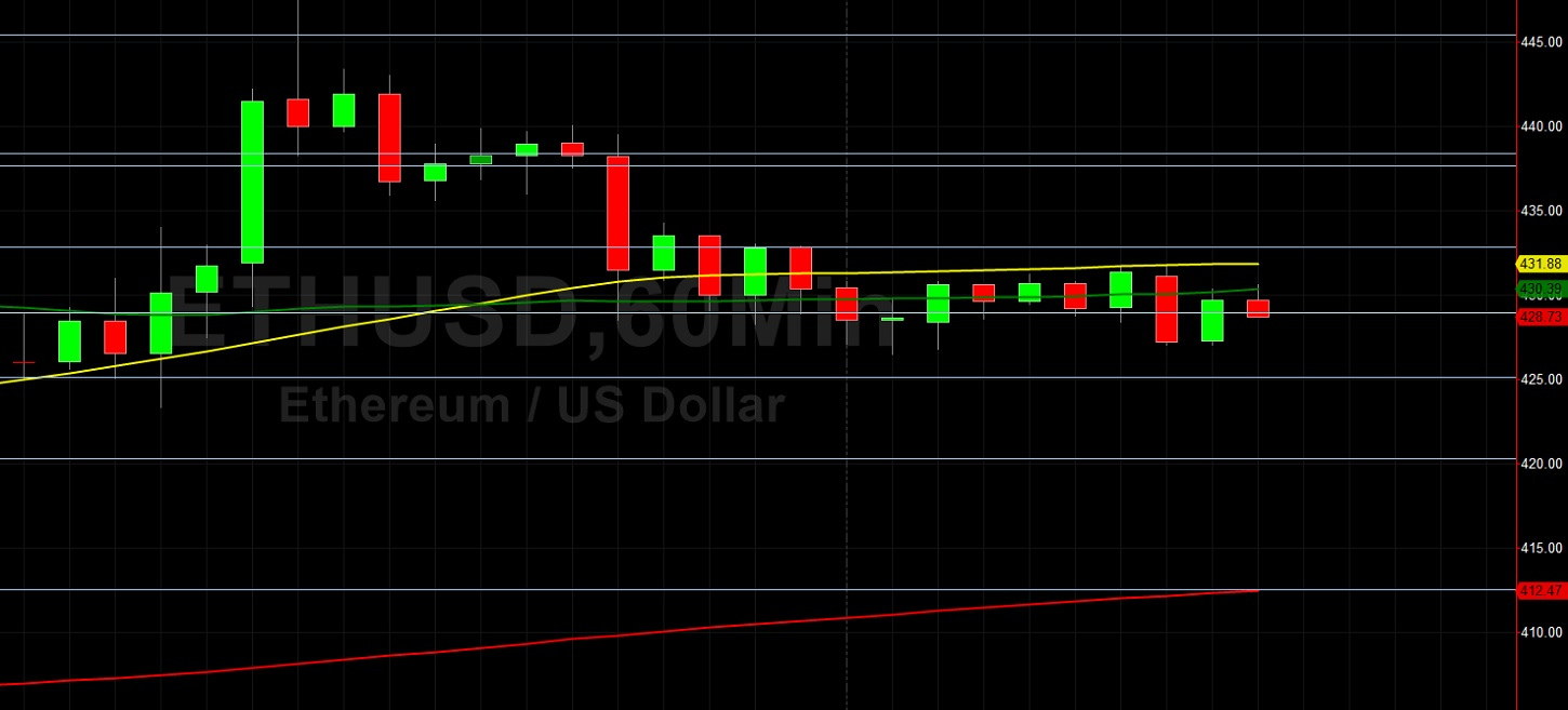 ETH/USD Looking Pressured After 447.50 Print: Sally Ho's Technical Analysis 18 August 2020 ETH