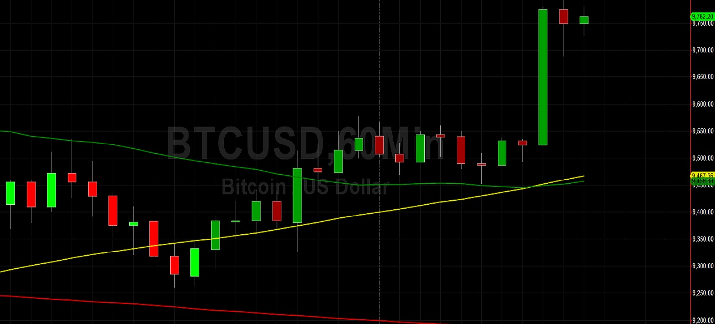 BTC/USD Charges Higher and Grabs Stops Above 9767: Sally Ho's Technical Analysis 18 May 2020 BTC