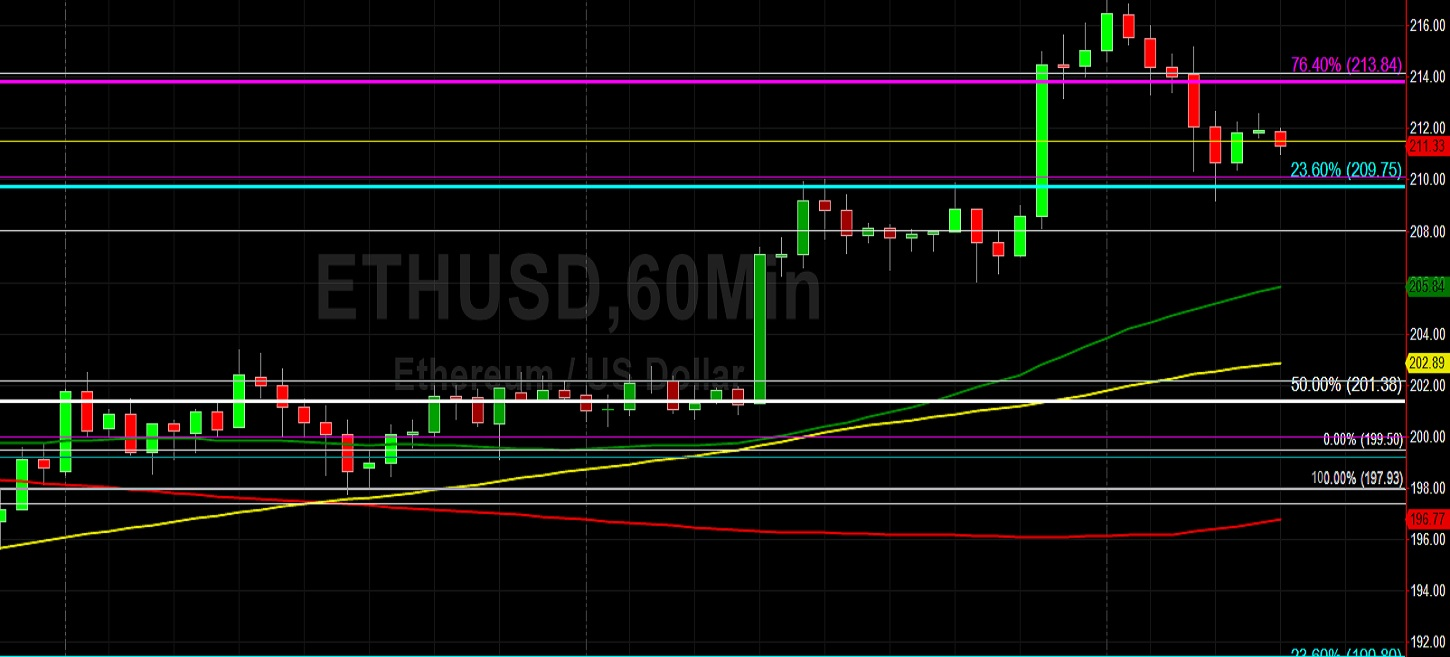 ETH/USD Bulls Take Out 215.48: Sally Ho's Technical Analysis 18 May 2020 ETH