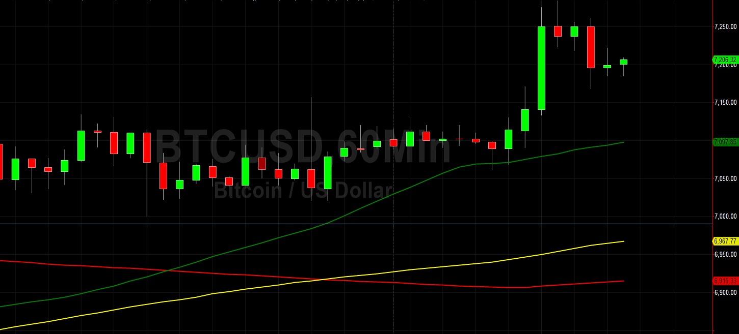 BTC/USD to Challenge 7289 Again?  Sally Ho's Technical Analysis 19 April 2020 BTC