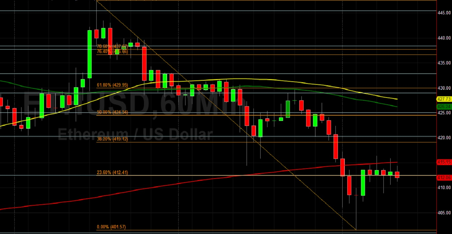 ETH/USD Out of Gas, or Reloading with Bulls?  Sally Ho's Technical Analysis 19 August 2020 ETH