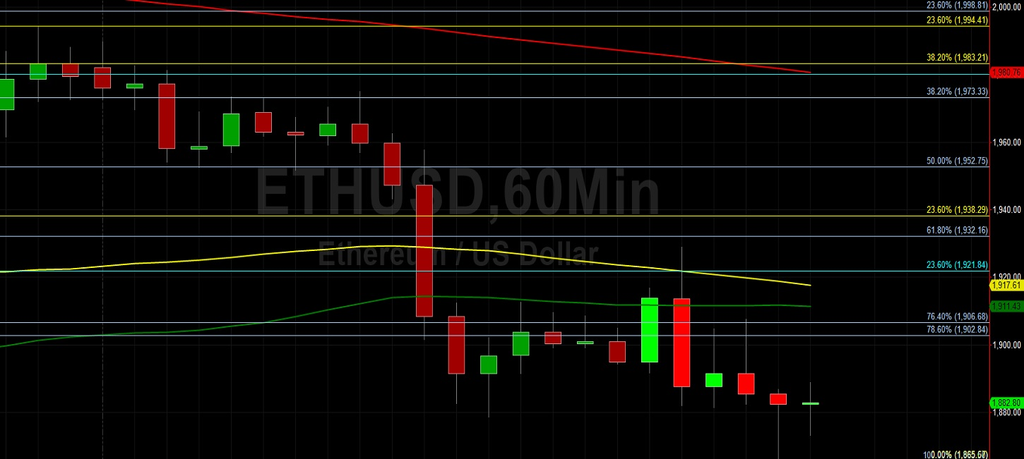 ETH/USD Remains Pressured Below 1980.15 Level:  Sally Ho's Technical Analysis 20 July 2021 ETH