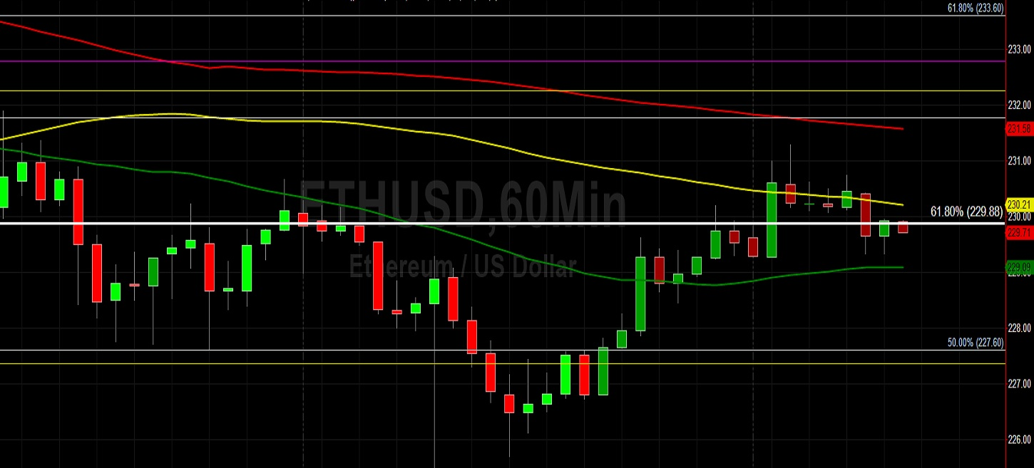 ETH/USD Fails to Test 232.47: Sally Ho's Technical Analysis 21 June 2020 ETH
