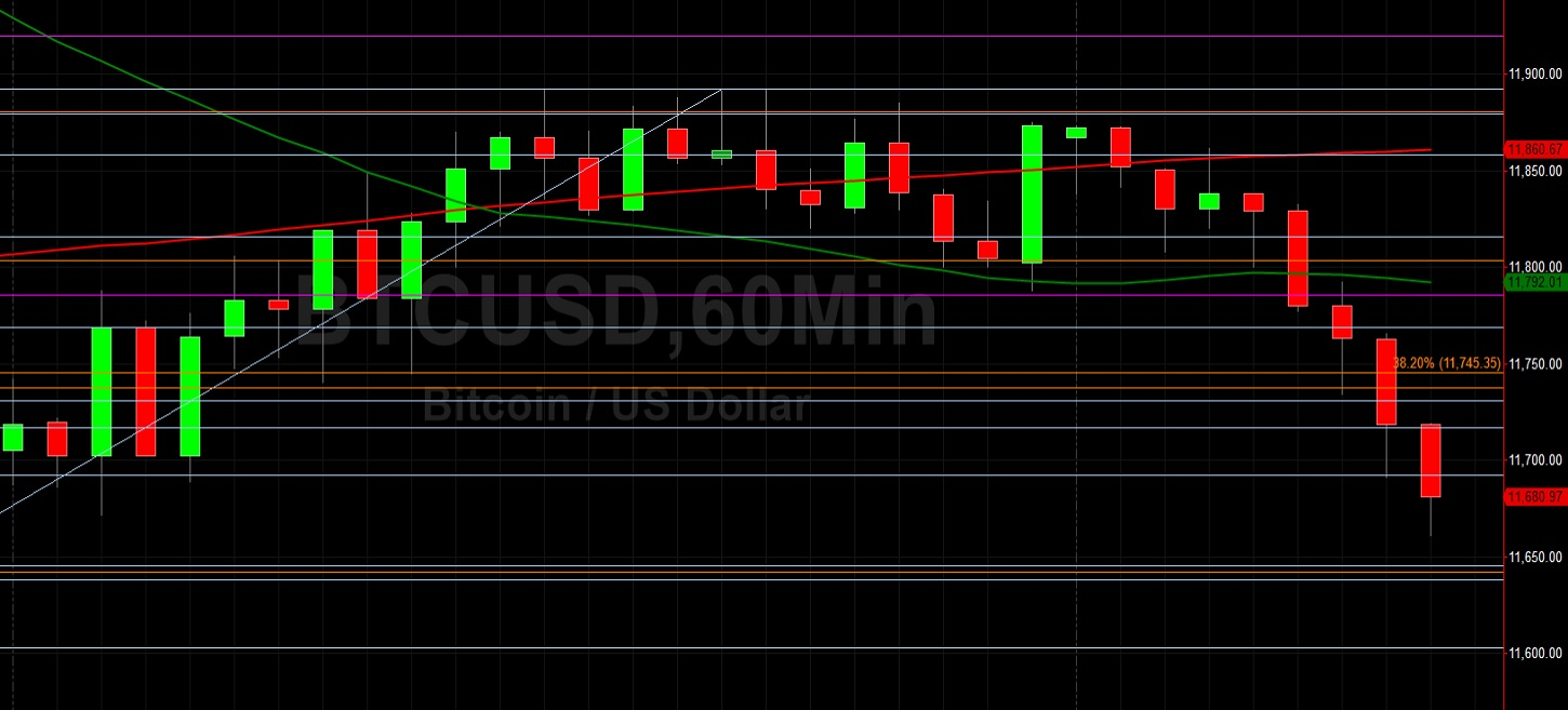 BTC/USD Extends Pullback from 12000 as Stops Hit: Sally Ho's Technical Analysis 22 August 2020 BTC