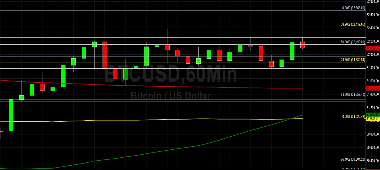 BTC/USD Weaker After Test of Major 32823 Level:  Sally Ho's Technical Analysis 23 July 2021 BTC