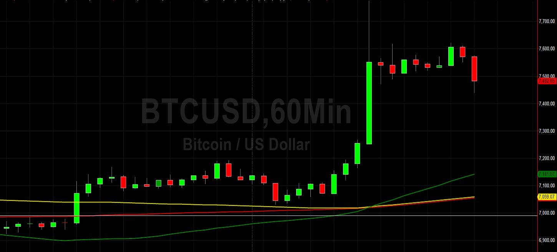 BTC/USD Tests 7751 Technical Target:  Sally Ho's Technical Analysis 24 April 2020 BTC