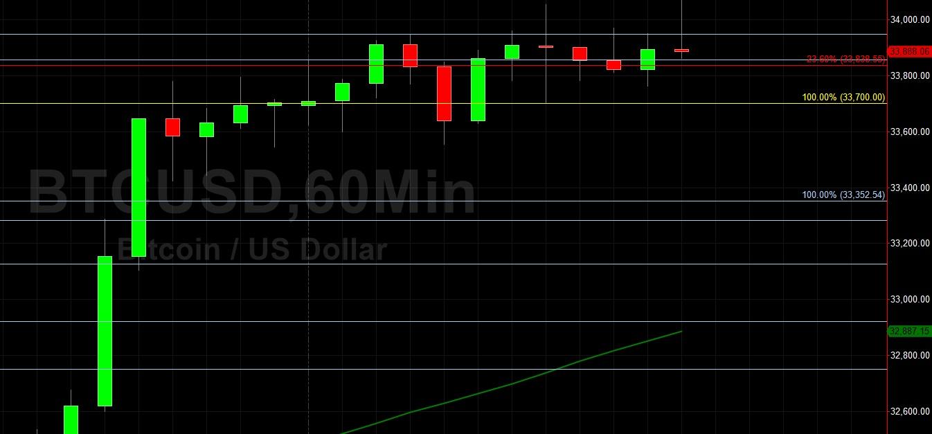 BTC/USD Trades Above 34000:  Sally Ho's Technical Analysis 25 July 2021 BTC