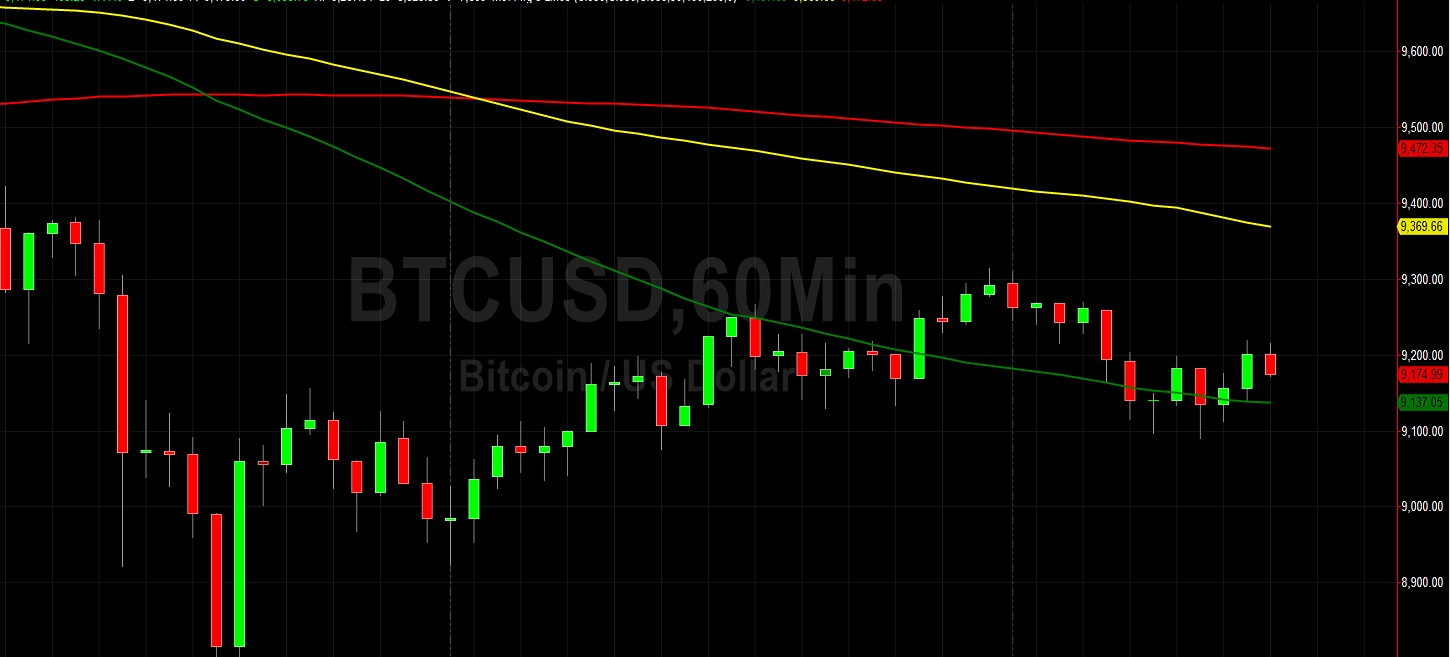 BTC/USD Seeking Direction Around 9223: Sally Ho's Technical Analysis 24 May 2020 BTC