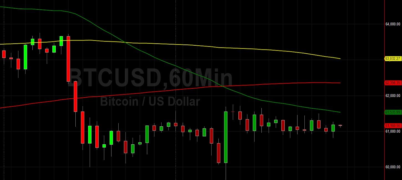 BTC/USD Oscillating Around Downside Price Objectives:  Sally Ho's Technical Analysis 25 October 2021 BTC