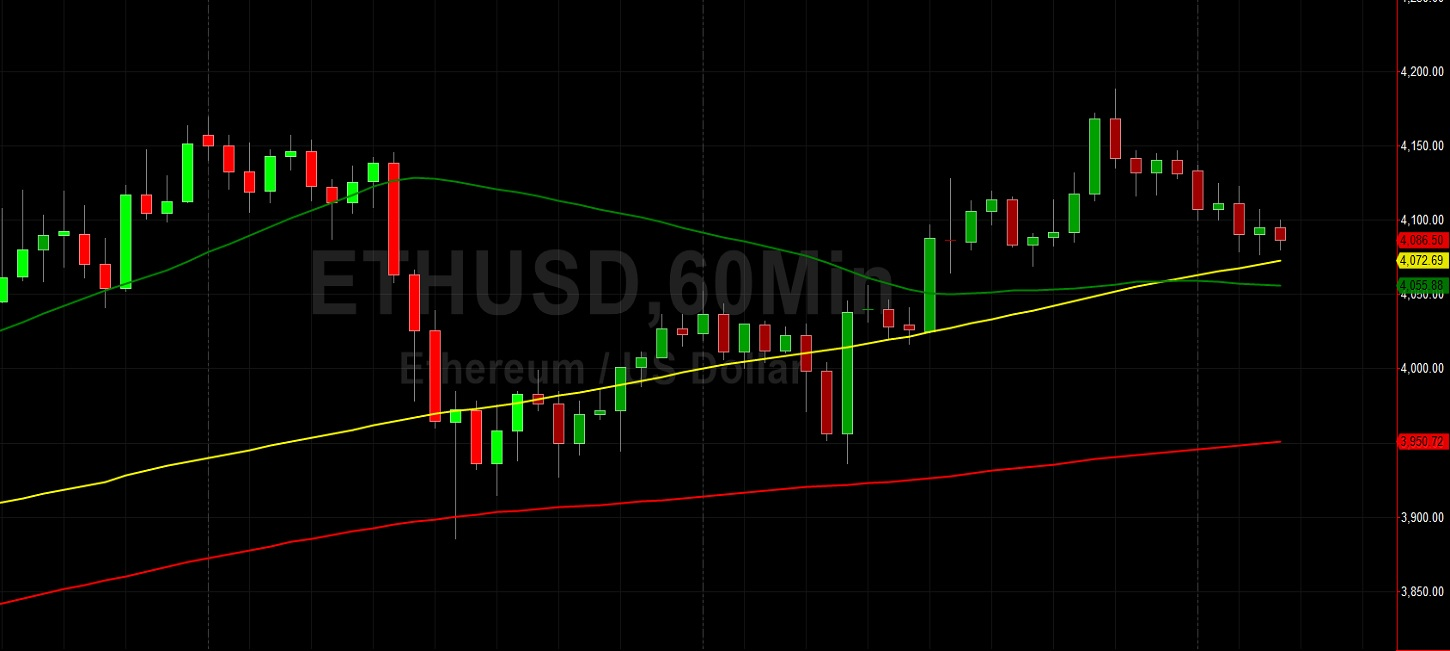 ETH/USD Tests 100-hour Simple Moving Average:  Sally Ho's Technical Analysis 25 October 2021 ETH