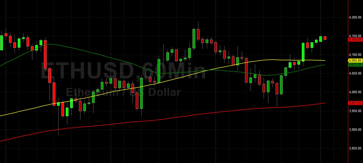 ETH/USD Gains in Very Technical Trading:  Sally Ho's Technical Analysis 26 October 2021 ETH