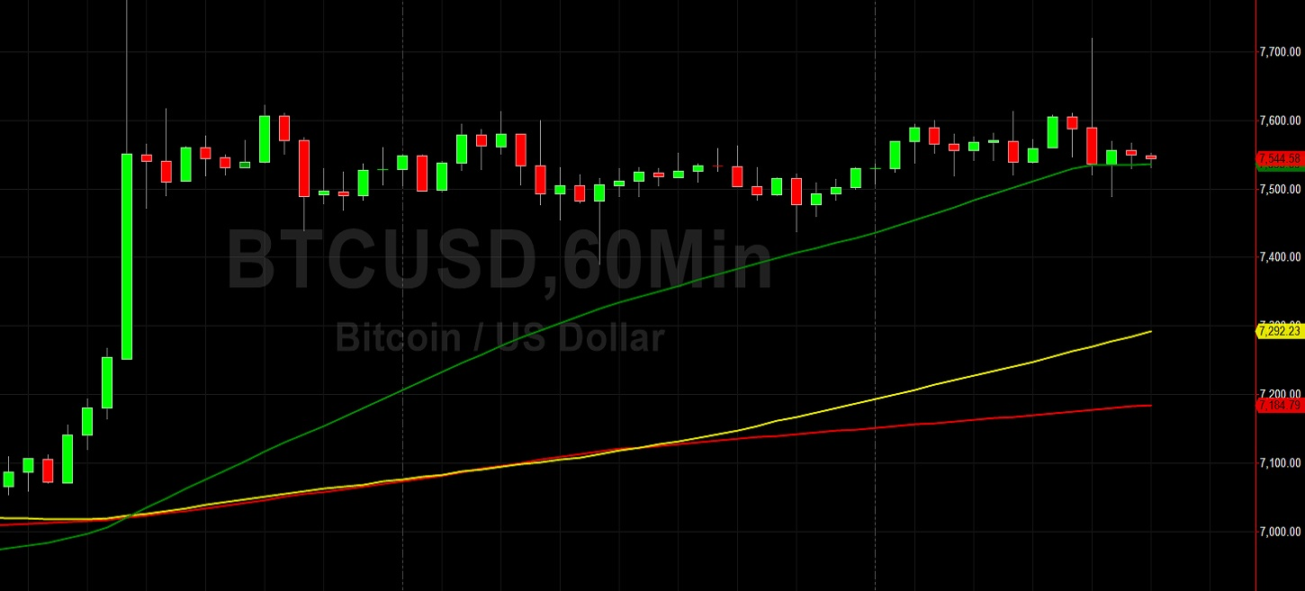 BTC/USD Backs Away from Testing 7775: Sally Ho's Technical Analysis 26 April 2020 BTC