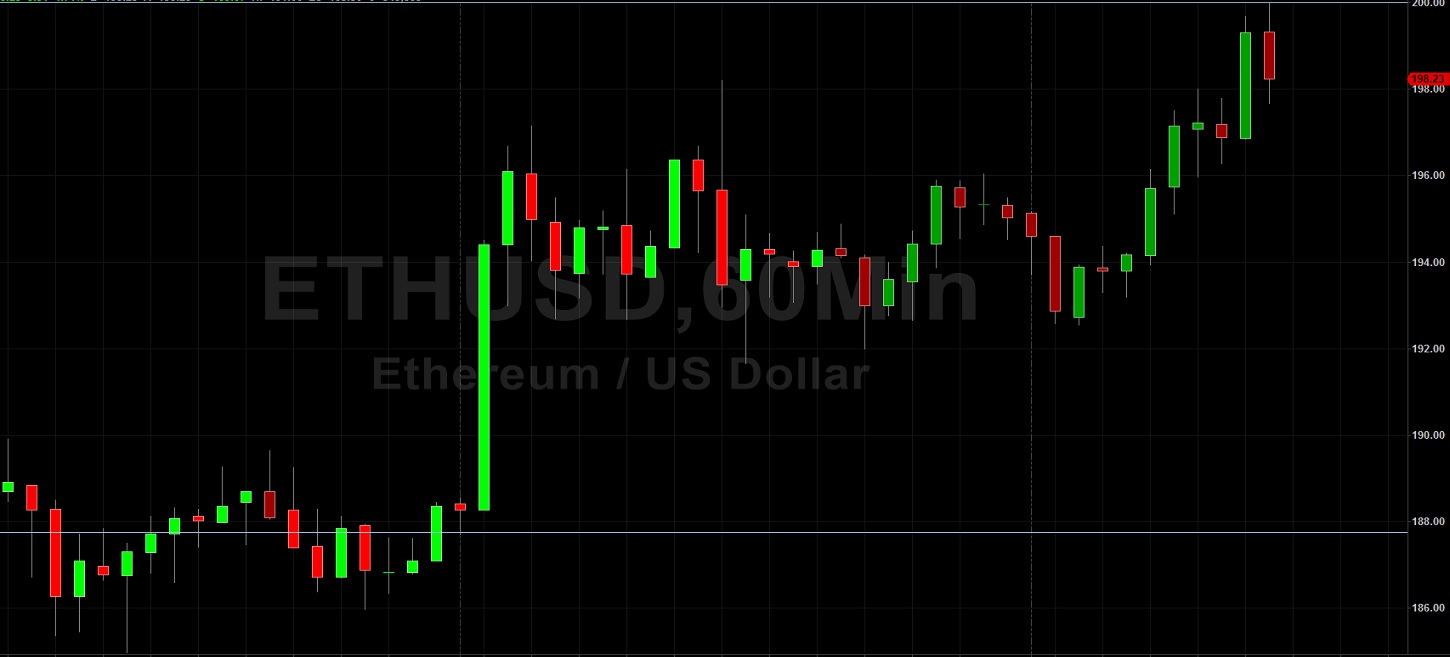 ETH/USD Tests 200.00 Figure:  Sally Ho's Technical Analysis 26 April 2020 ETH