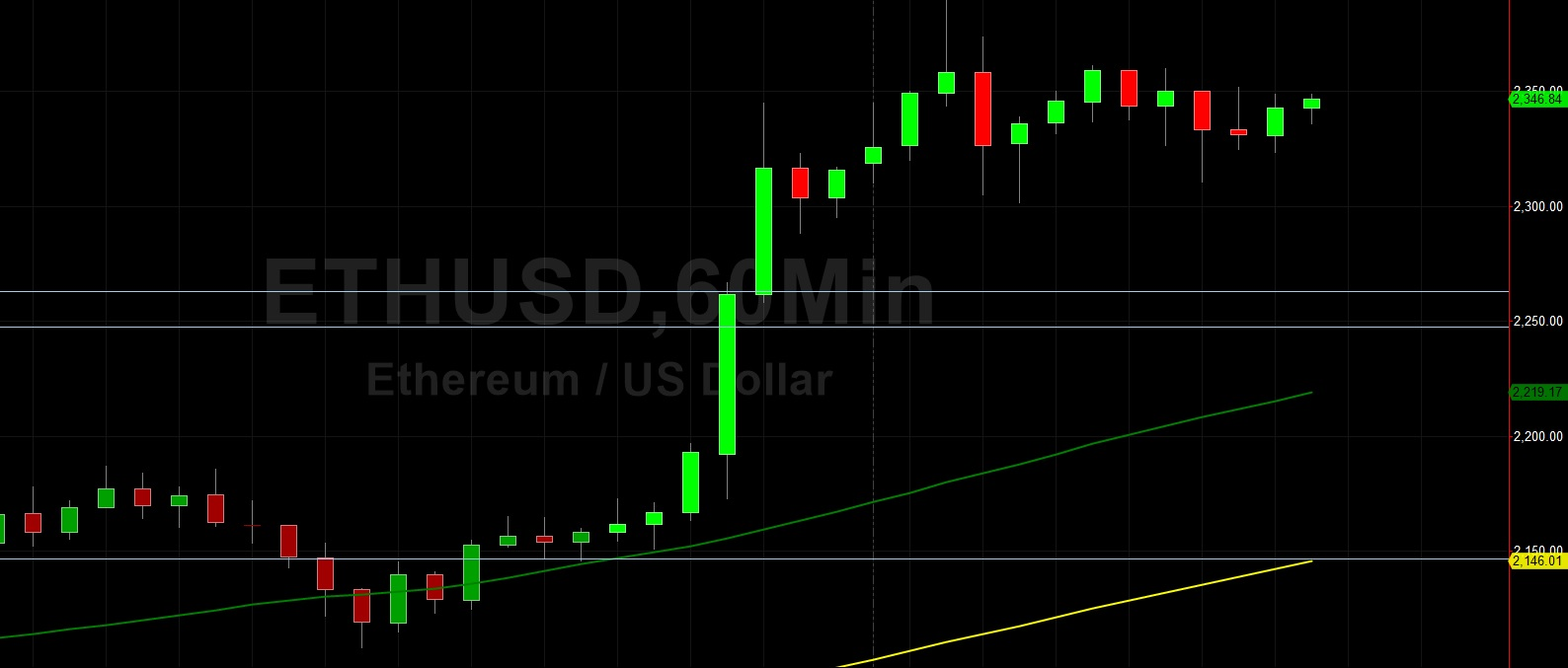 ETH/USD Supported by Improving Bias:  Sally Ho's Technical Analysis 28 July 2021 ETH