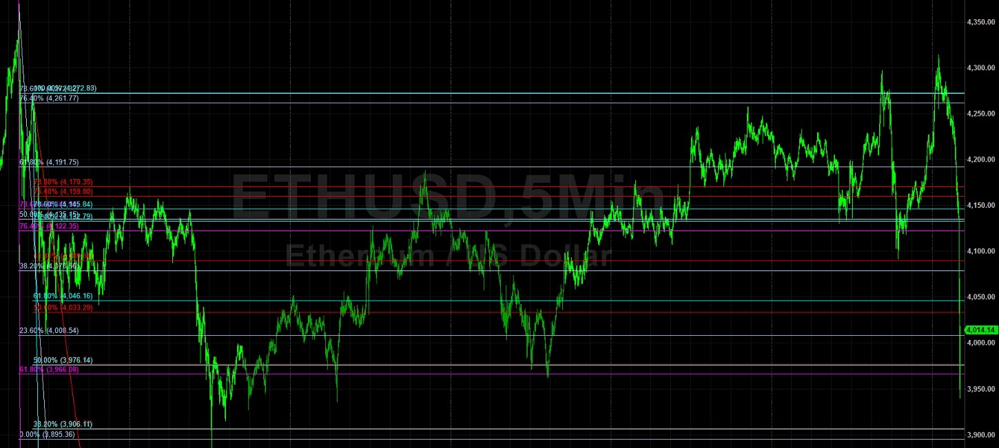 ETH/USD Pressured After Large Stops Elected:  Sally Ho's Technical Analysis 28 October 2021 ETH