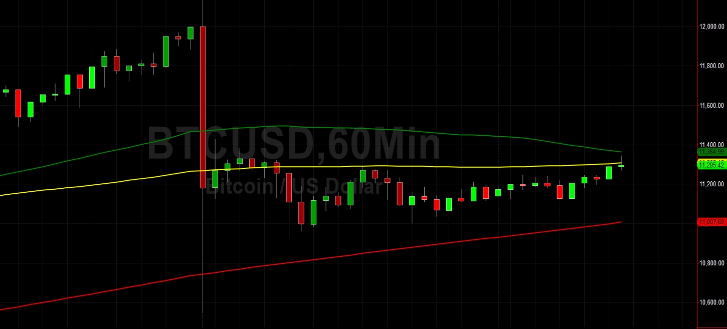BTC/USD Seeking Upward Momentum Above 11000: Sally Ho's Technical Analysis 4 August 2020 BTC