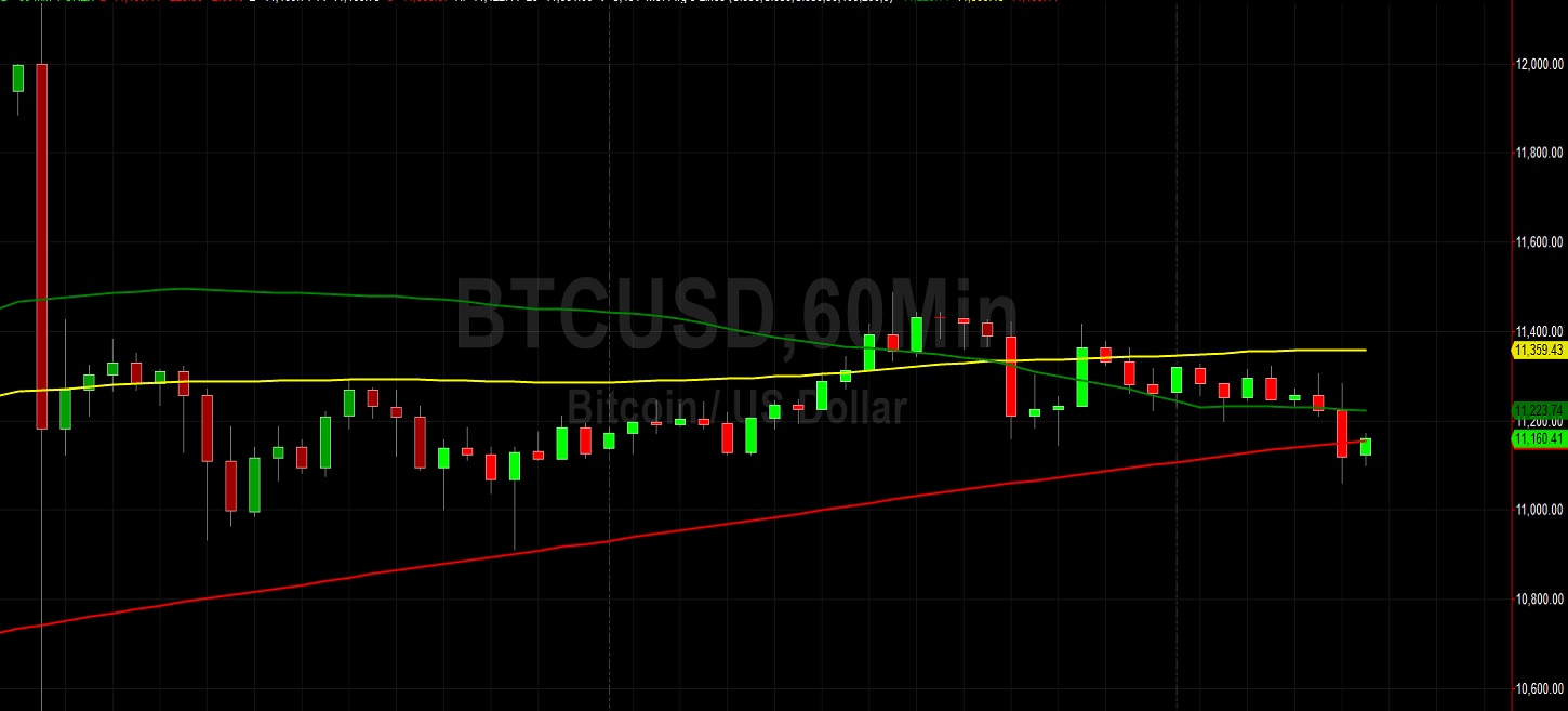 BTC/USD Looking Vulnerable Below 12000: Sally Ho's Technical Analysis 5 August 2020 BTC