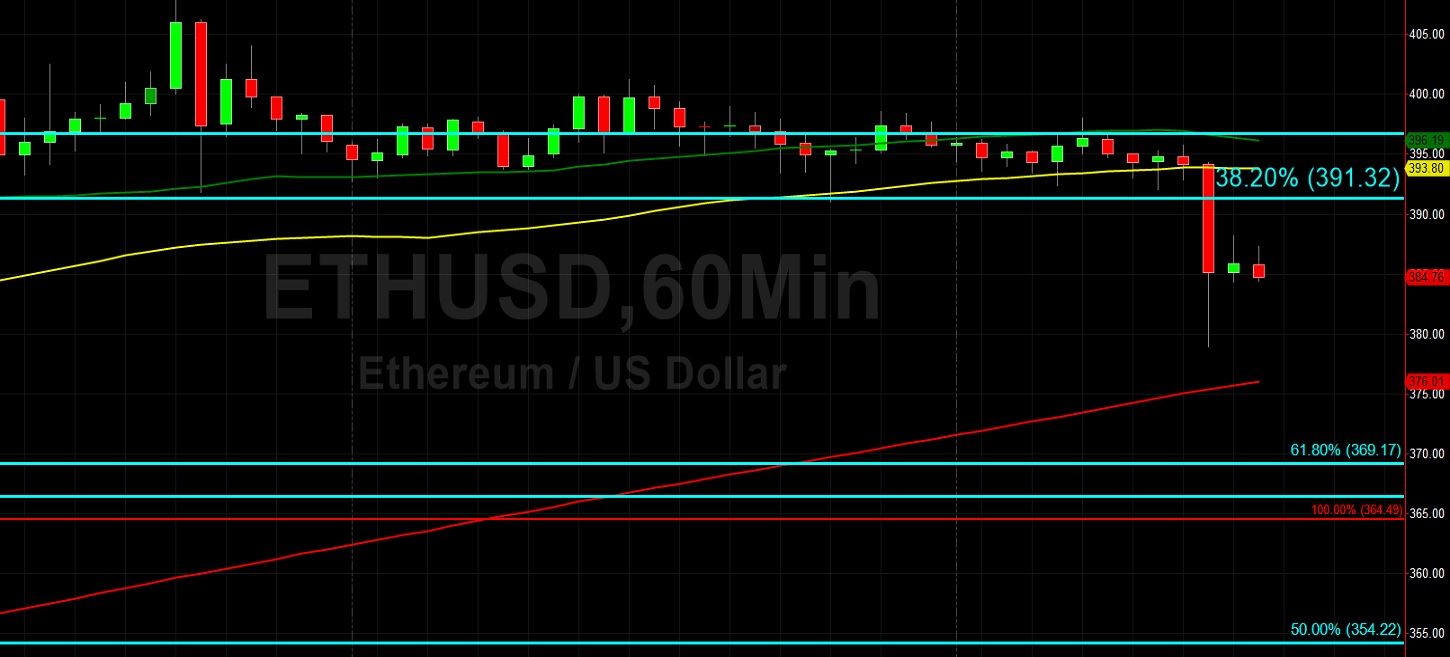ETH/USD Stops Triggered Below 388 During Profit-Taking: Sally Ho's Technical Analysis 7 August 2020 ETH