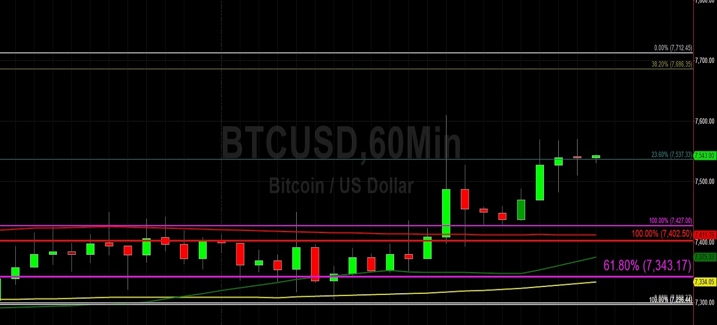 Sally Ho's Technical Analysis 7 December 2019 BTC ETH