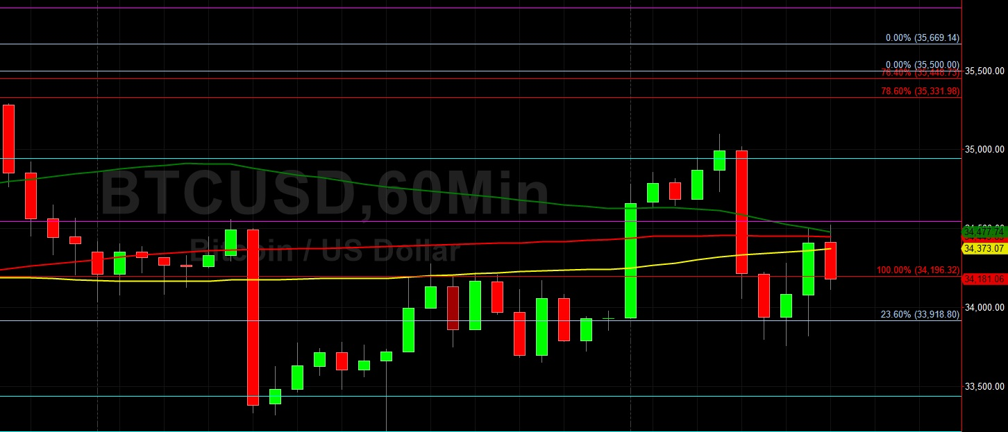 BTC/USD Remains in Consolidating Phase:  Sally Ho's Technical Analysis 8 July 2021 BTC