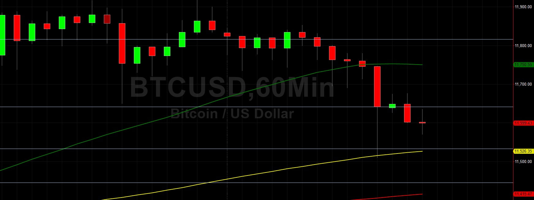 BTC/USD Looking Weaker Early in the Weekend: Sally Ho's Technical Analysis 8 August 2020 BTC
