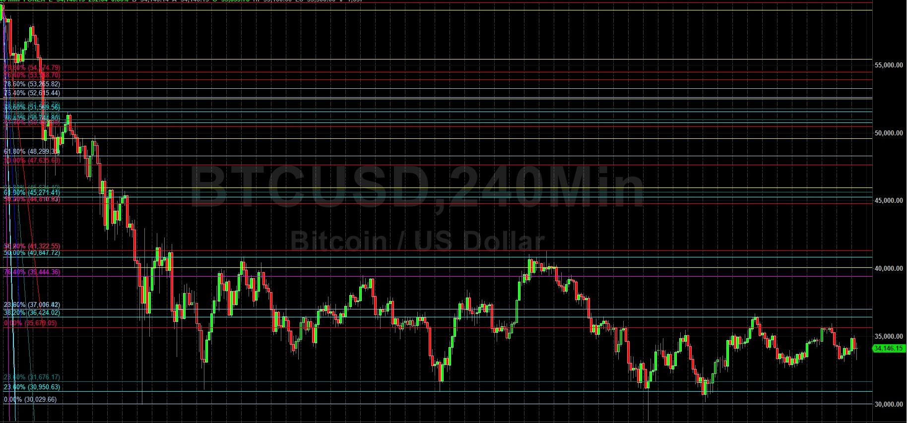 BTC/USD Bulls Focused on 38444 Level:  Sally Ho's Technical Analysis 9 July 2021 BTC