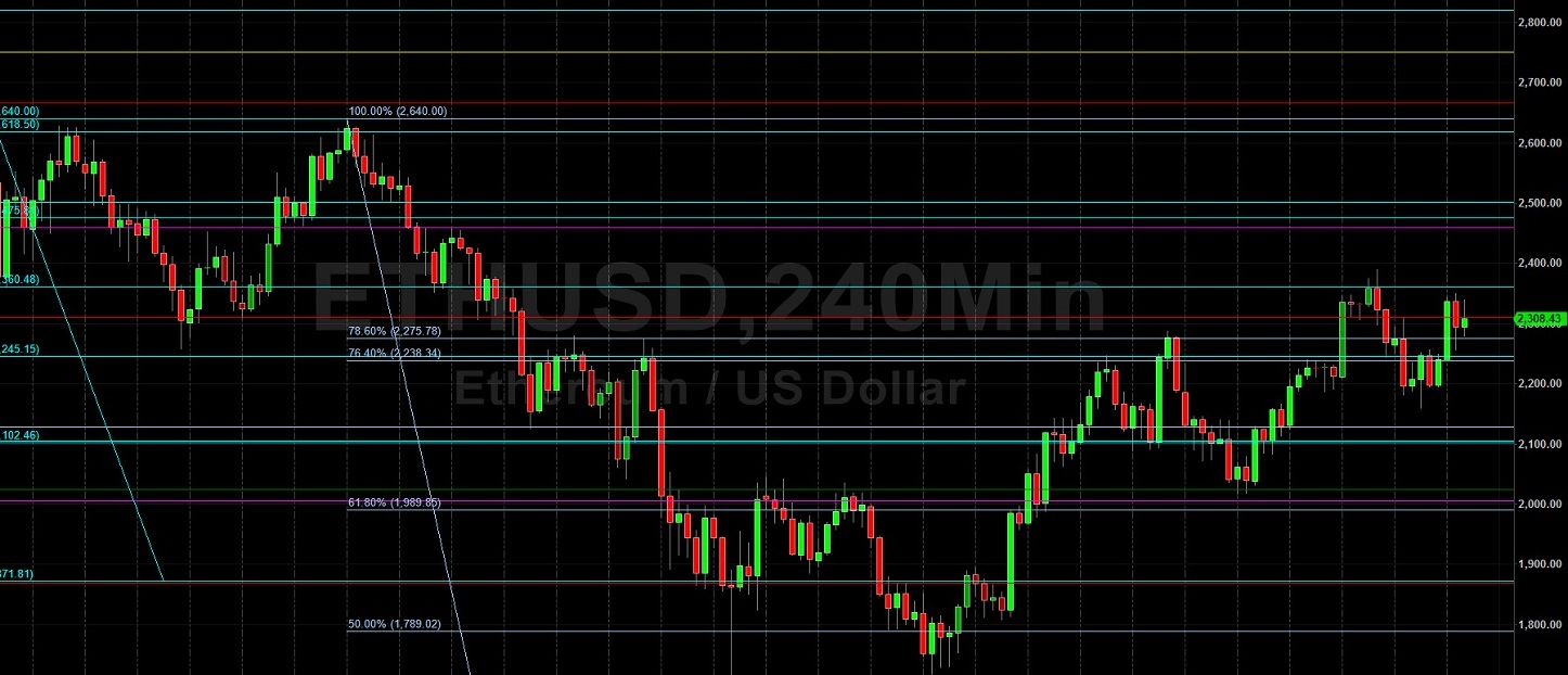 ETH/USD To Find Support at 2059?  Sally Ho's Technical Analysis 9 July 2021 ETH