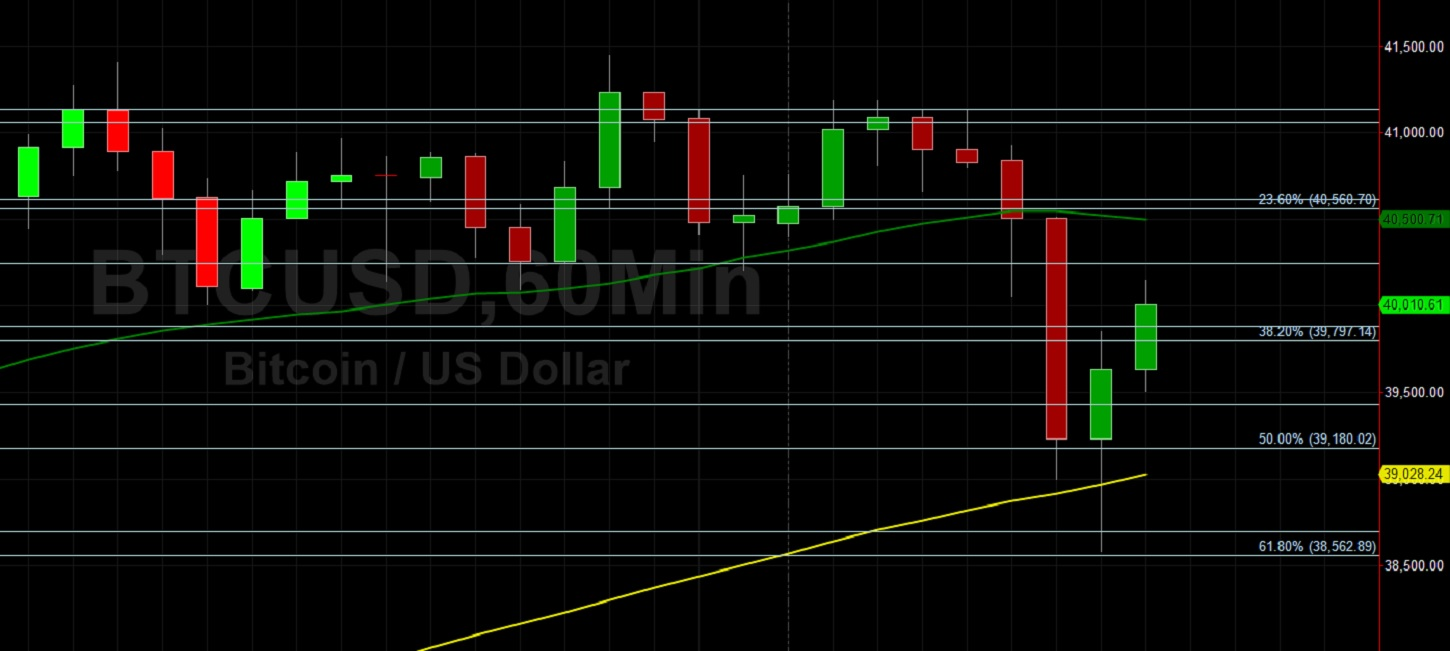 BTC/USD Bulls Find Relief at 38562 Support:  Sally Ho's Technical Analysis 10 January 2021 BTC