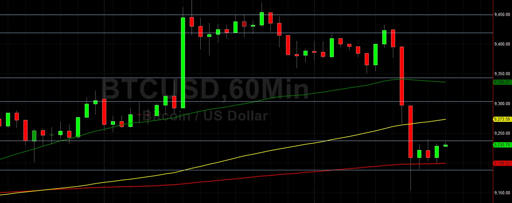 BTC/USD Again Fails to Test 9500:  Sally Ho's Technical Analysis 10 July 2020 BTC
