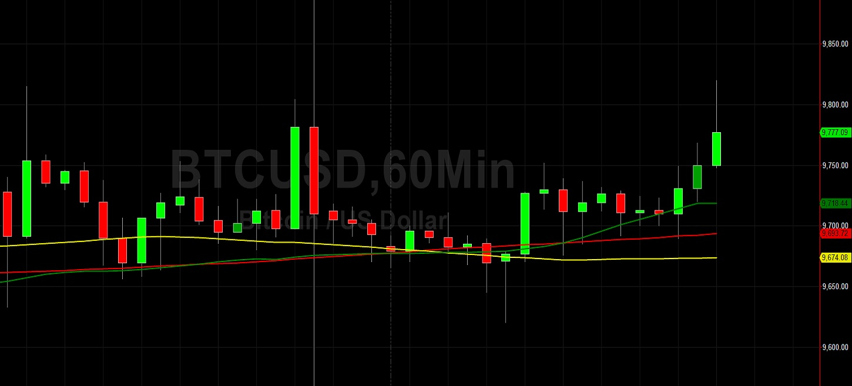 BTC/USD Creeps Higher After Run to 9886: Sally Ho's Technical Analysis 10 June 2020 BTC